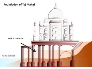 Tento obrázek nemá vyplněný atribut alt; název souboru je 901c3-taj-mahal-architecture-13-638.jpg.